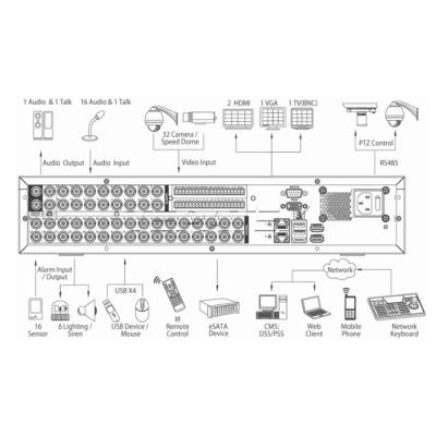Видеорегистратор Dahua DHI-HCVR5832S