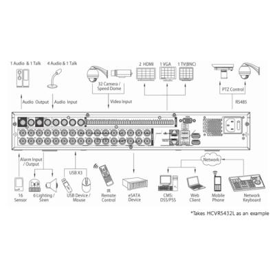Видеорегистратор Dahua DHI-HCVR5432L