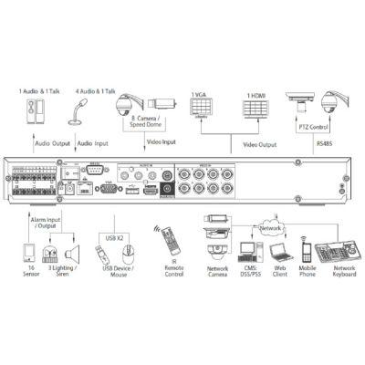 Видеорегистратор Dahua DHI-HCVR7204A-S2