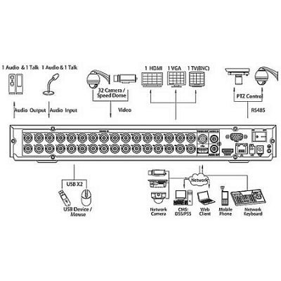 Видеорегистратор Dahua DHI-HCVR4232AN-S2