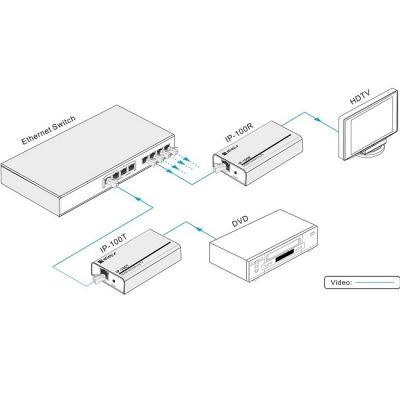 Digis IP передатчик-усилитель HDMI - Ethernet, 1080P, 100m IP-100T